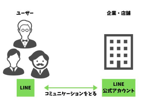 LINE公式アカウントの活用図